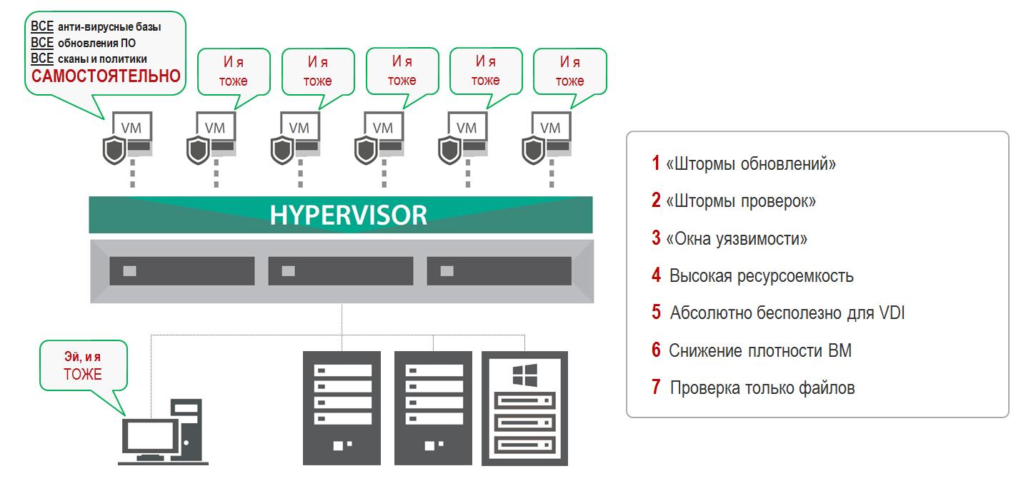 Как правильно защитить современный дата-центр - 5