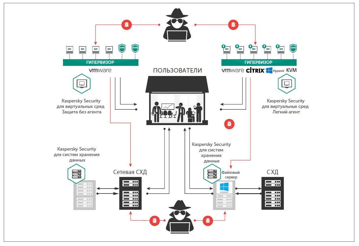 Как правильно защитить современный дата-центр - 6