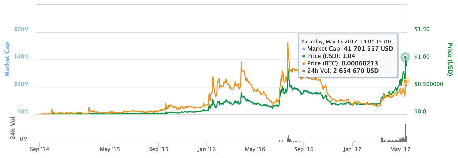 Стоимость Emercoin достигла исторического максимума - 2