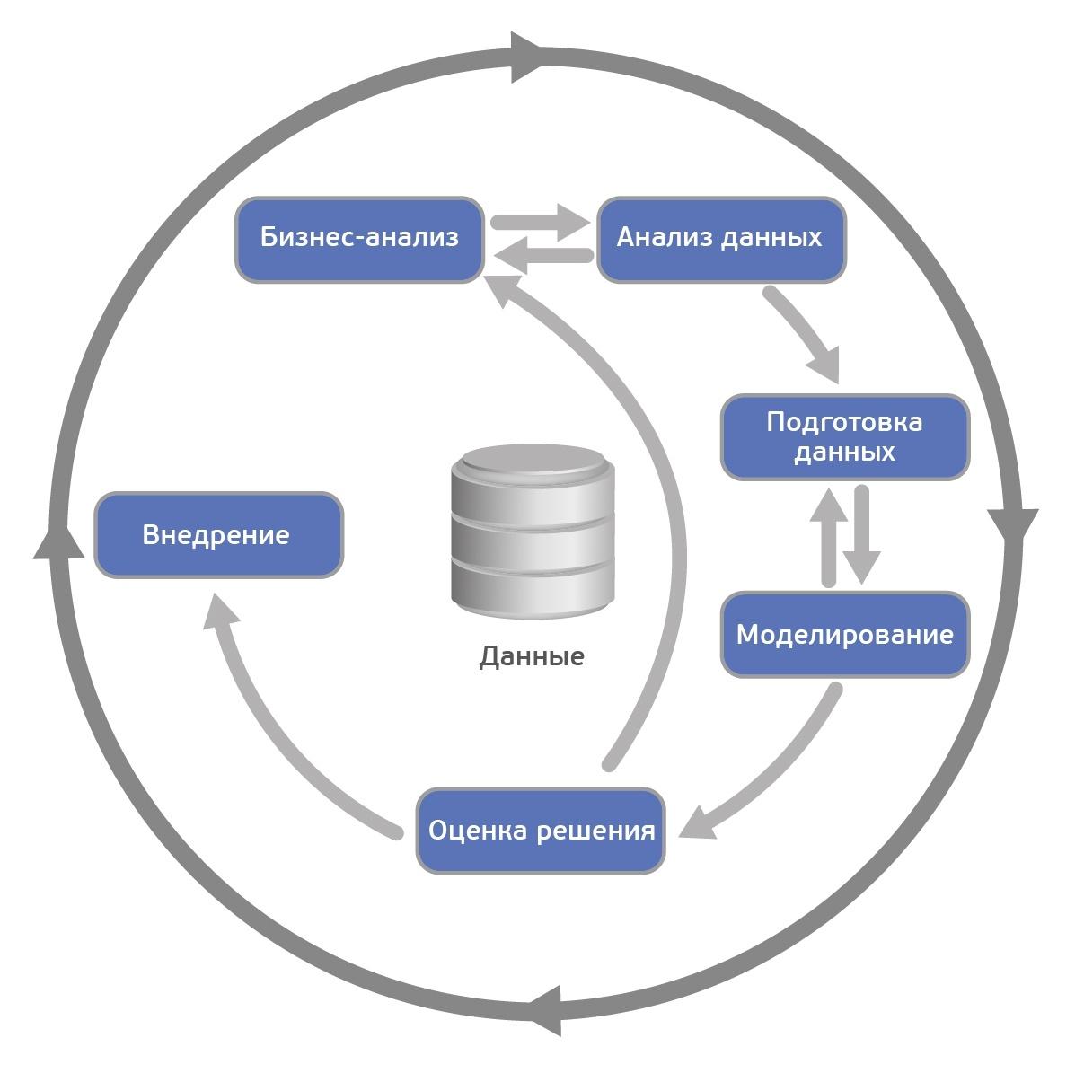 CRISP-DM: проверенная методология для Data Scientist-ов - 3