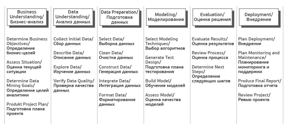CRISP-DM: проверенная методология для Data Scientist-ов - 4