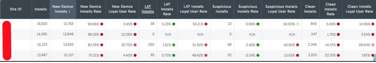 Антифрод-системы в популярных мобильных трекерах: AppsFlyer, Adjust, AppMetrica, TMC, Kochava - 2
