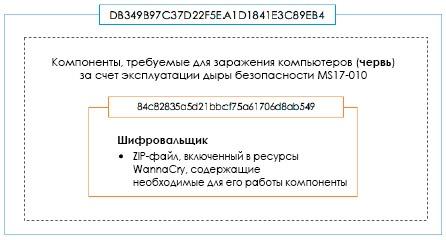 Атака семейства шифровальщиков WannaCry: анализ ситуации и готовность к следующим атакам - 3