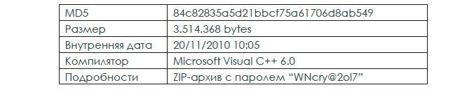 Атака семейства шифровальщиков WannaCry: анализ ситуации и готовность к следующим атакам - 7