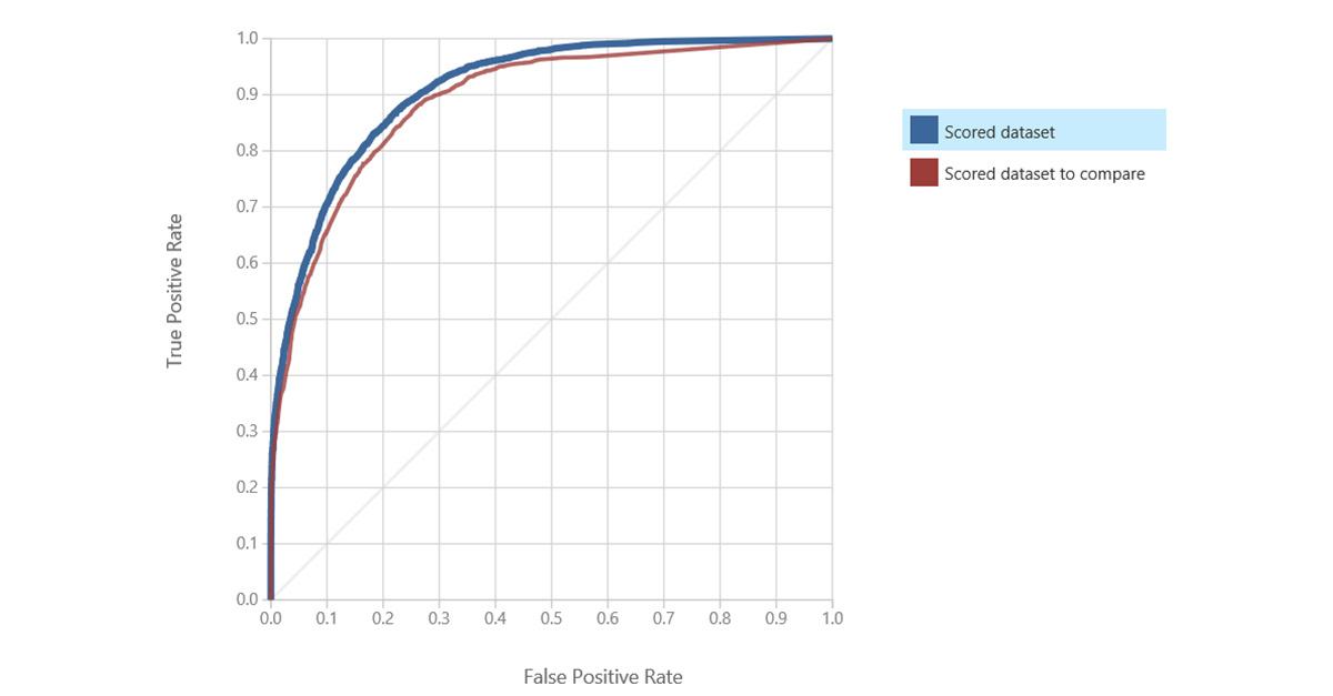 Экспериментируем с Azure ML: Классификация, деревья решений - 8
