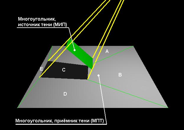 Использование источников света OpenGL для построения цветных теней - 3