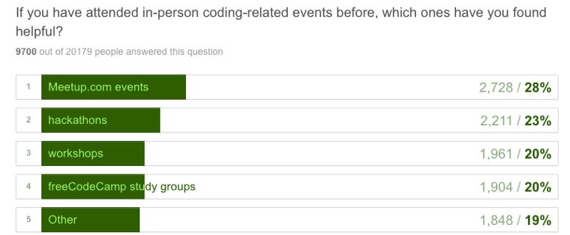 Кто вы? Как научились программировать? К чему стремитесь? 20000 ответов - 10