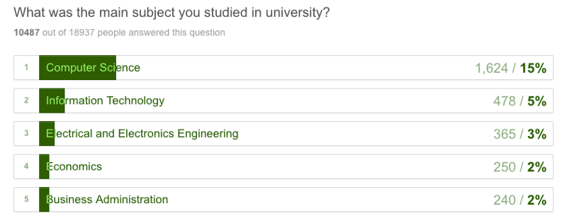 Кто вы? Как научились программировать? К чему стремитесь? 20000 ответов - 30