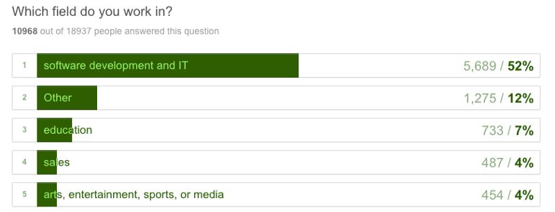 Кто вы? Как научились программировать? К чему стремитесь? 20000 ответов - 33