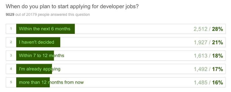 Кто вы? Как научились программировать? К чему стремитесь? 20000 ответов - 5
