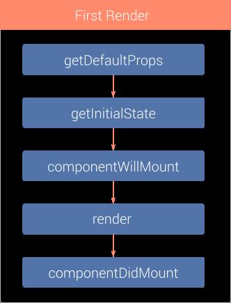 Руководство React Native — создаем приложение под iOS. Часть 1.2, 1.3 - 2