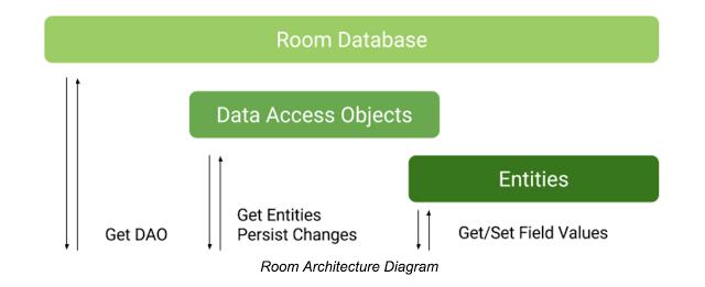 Диаграмма архитектуры Room