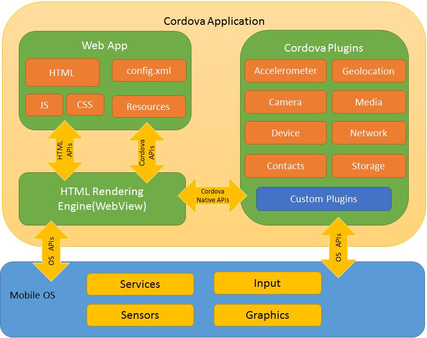 Ionic 2 vs React Native: сравнение фреймворков для создания корпоративных мобильных приложений - 1