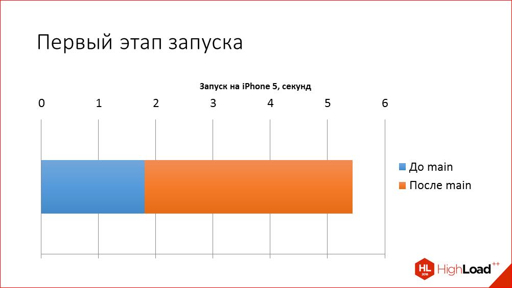 Быстрый старт iOS-приложения на примере iOS Почты Mail.Ru - 12