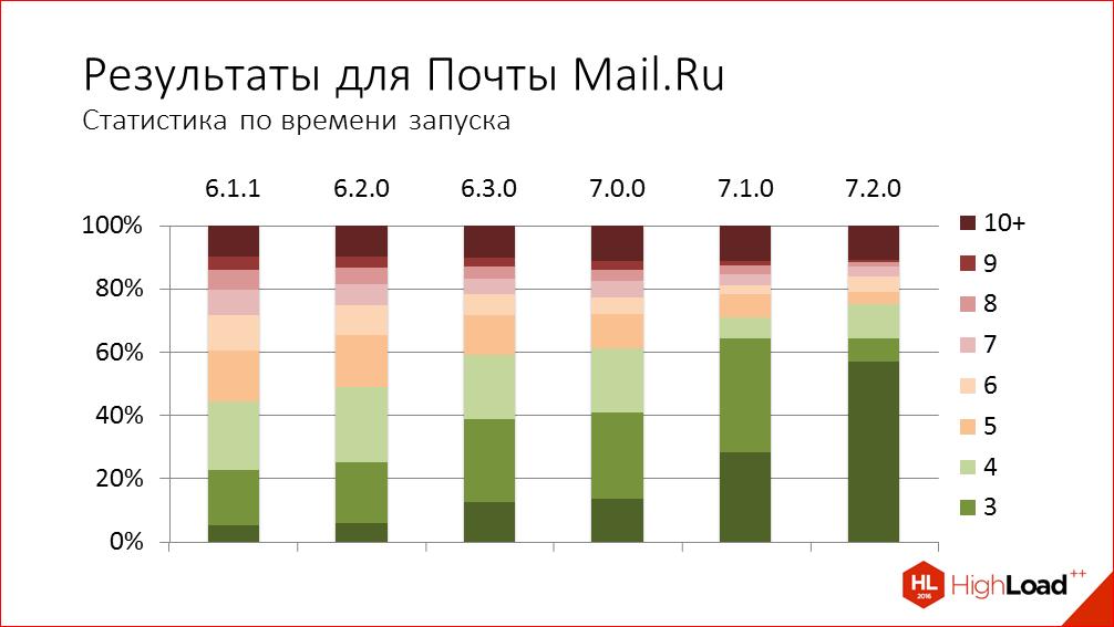 Быстрый старт iOS-приложения на примере iOS Почты Mail.Ru - 37