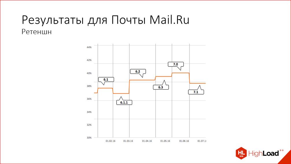Быстрый старт iOS-приложения на примере iOS Почты Mail.Ru - 38