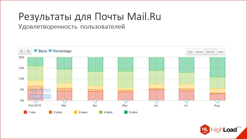 Быстрый старт iOS-приложения на примере iOS Почты Mail.Ru - 39