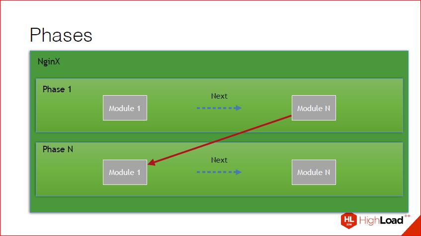 Как и зачем создавать NginX-модуль — теория, практика, профит - 21