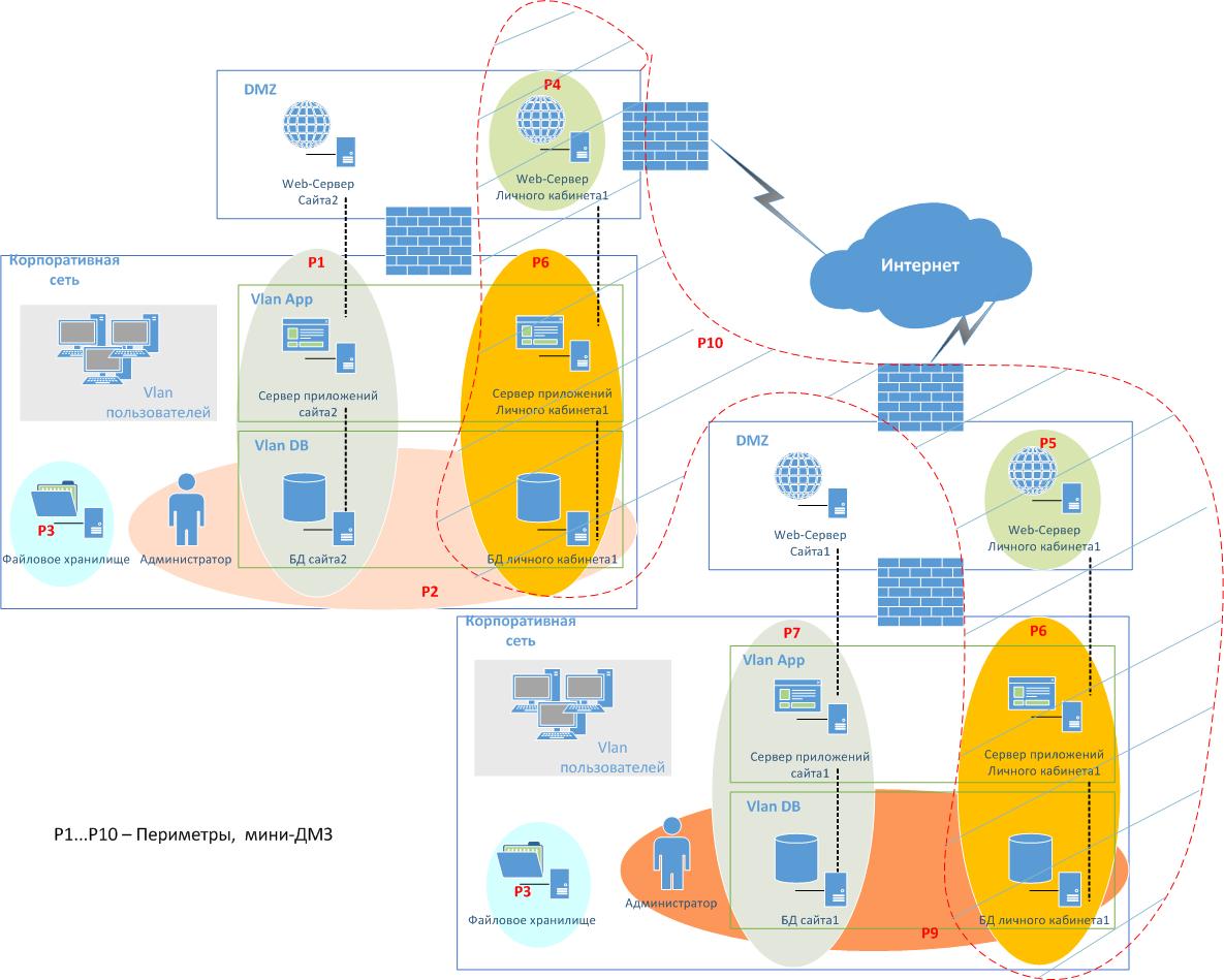 Микросегментация сетей в примерах: как эта хитро закрученная штука реагирует на разные атаки - 4