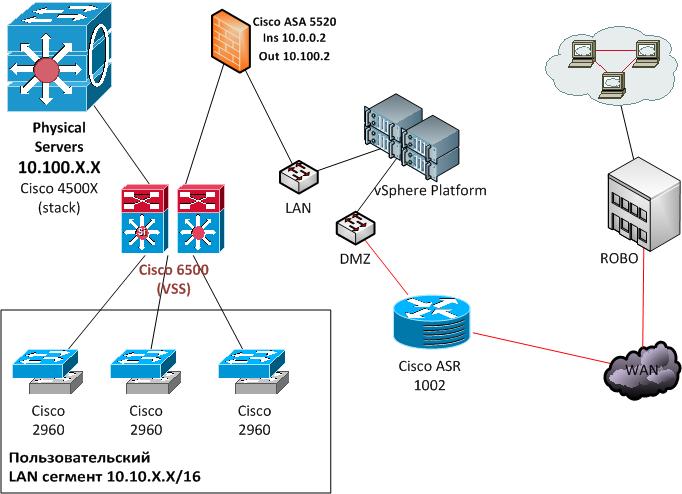 Микросегментация сетей в примерах: как эта хитро закрученная штука реагирует на разные атаки - 5