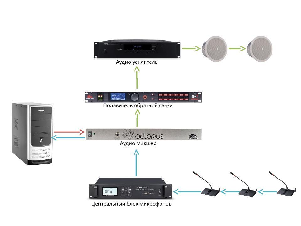 Основные проблемы использования видеосвязи в переговорных комнатах и их решение - 3