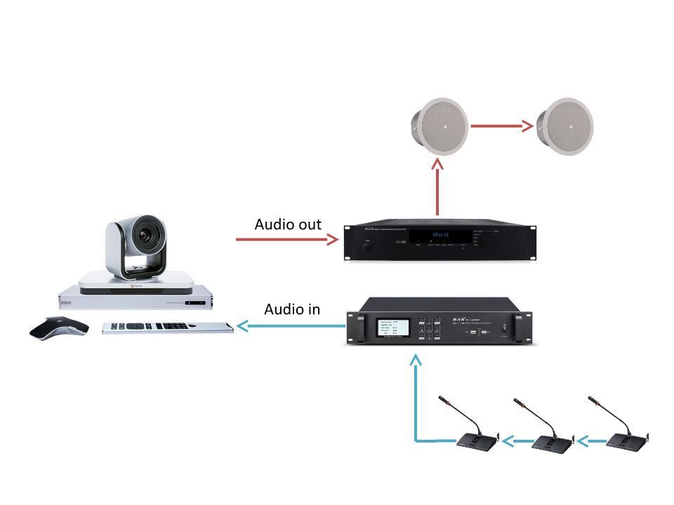 Основные проблемы использования видеосвязи в переговорных комнатах и их решение - 4