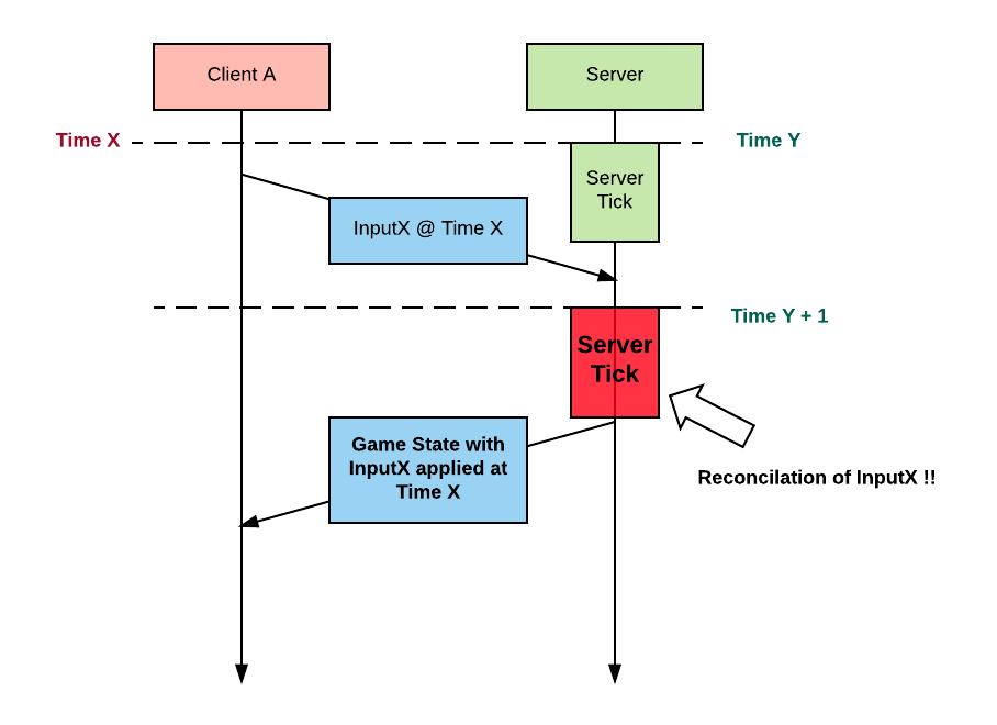 Синхронизация состояний в многопользовательских играх - 13