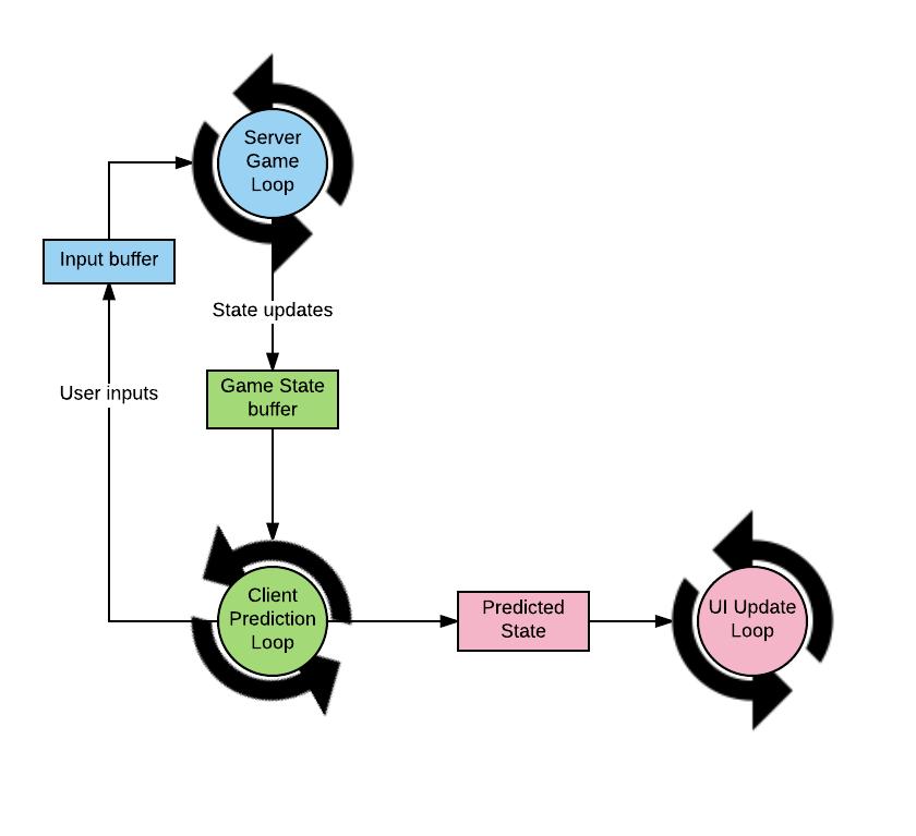 Синхронизация состояний в многопользовательских играх - 18