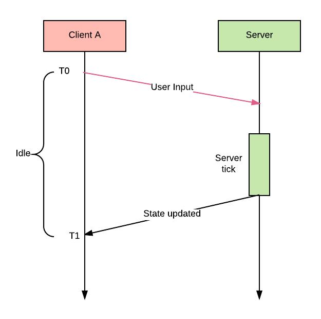 Синхронизация состояний в многопользовательских играх - 2