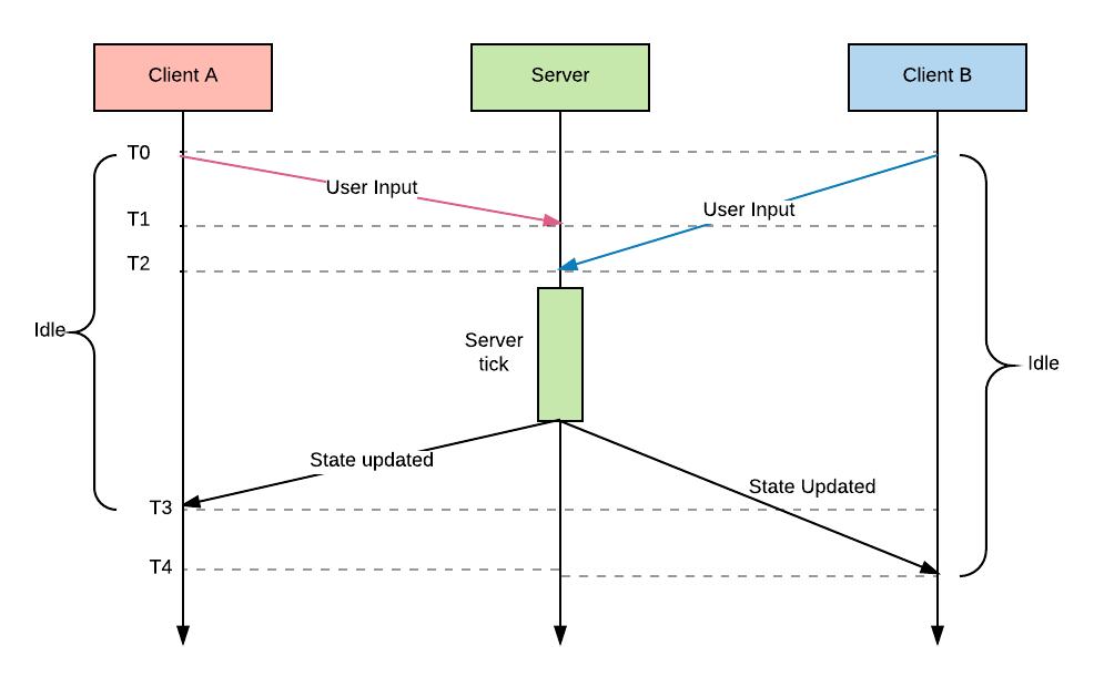 Синхронизация состояний в многопользовательских играх - 3
