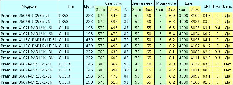Светодиодные лампы Brawex - 6