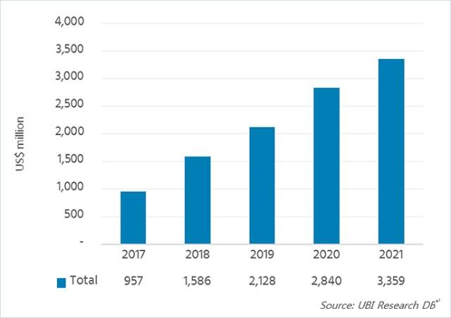 По прогнозу UBI Research, в текущем году продажи светоизлучающих материалов для дисплеев типа AMOLED приблизятся к 1 млрд долларов