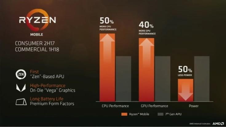 AMD рассчитывает, что мобильный вариант Ryzen появится в потребительских системах во втором полугодии