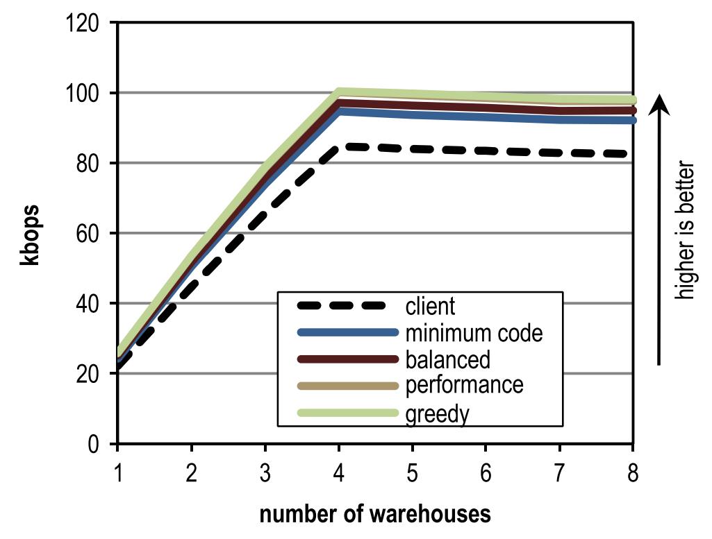 [Археология Java] Контекстно-зависимый инлайнинг трейсов в Java - 13