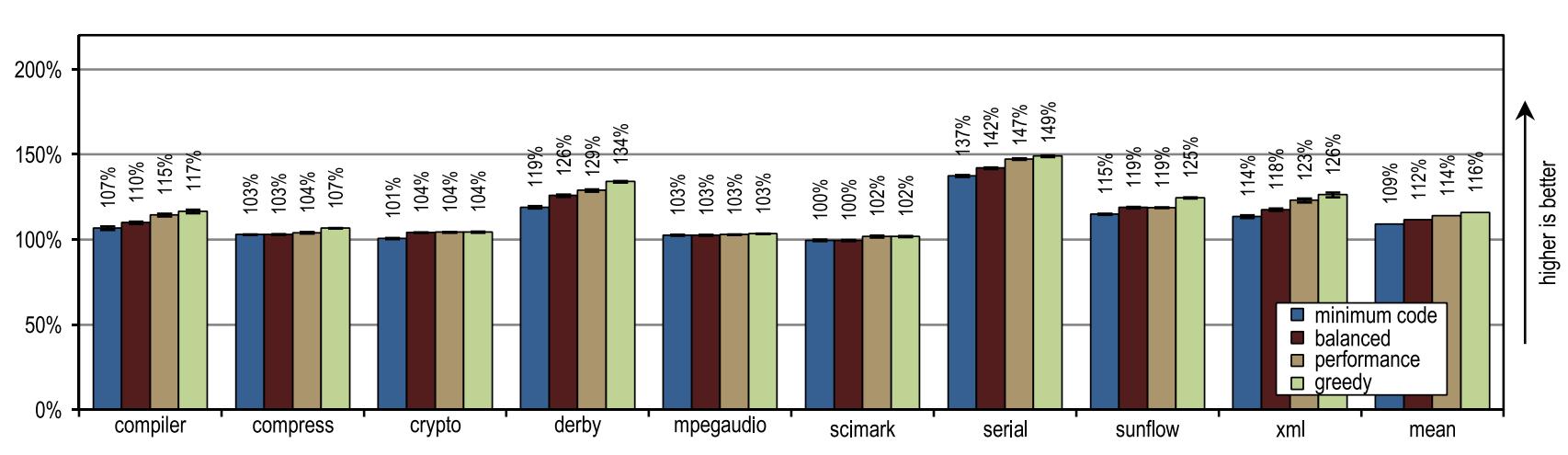 [Археология Java] Контекстно-зависимый инлайнинг трейсов в Java - 14