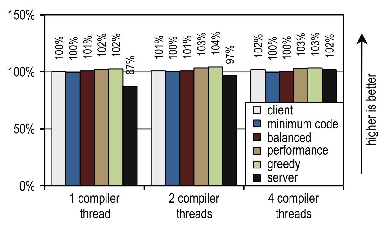 [Археология Java] Контекстно-зависимый инлайнинг трейсов в Java - 22