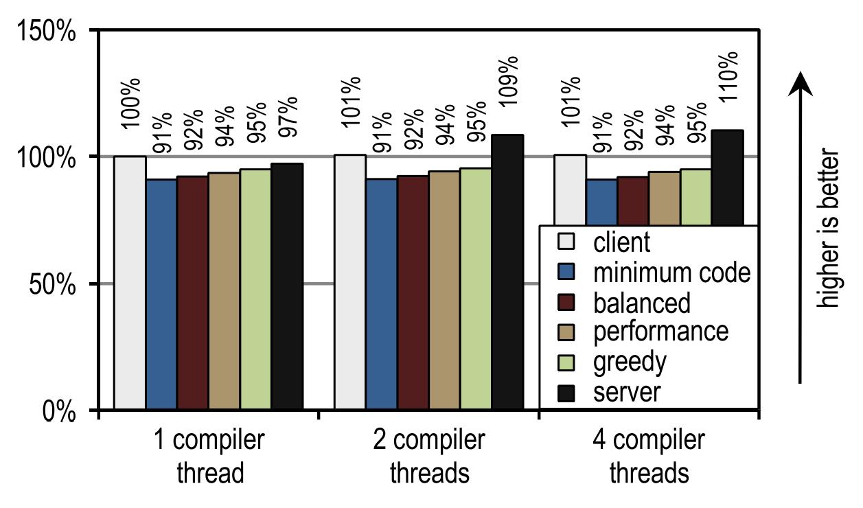 [Археология Java] Контекстно-зависимый инлайнинг трейсов в Java - 23