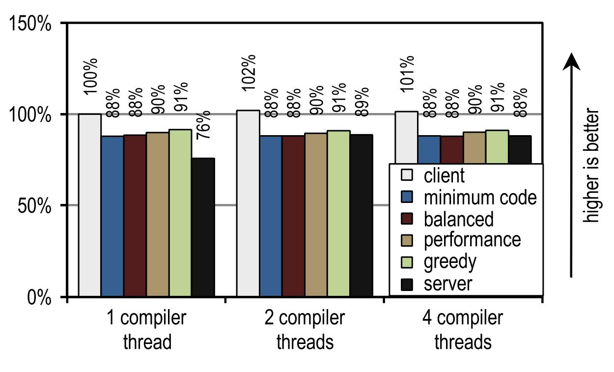 [Археология Java] Контекстно-зависимый инлайнинг трейсов в Java - 24
