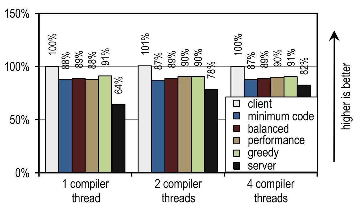 [Археология Java] Контекстно-зависимый инлайнинг трейсов в Java - 25