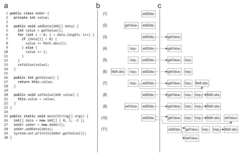 [Археология Java] Контекстно-зависимый инлайнинг трейсов в Java - 3
