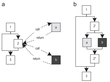 [Археология Java] Контекстно-зависимый инлайнинг трейсов в Java - 8