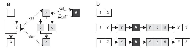 [Археология Java] Контекстно-зависимый инлайнинг трейсов в Java - 1