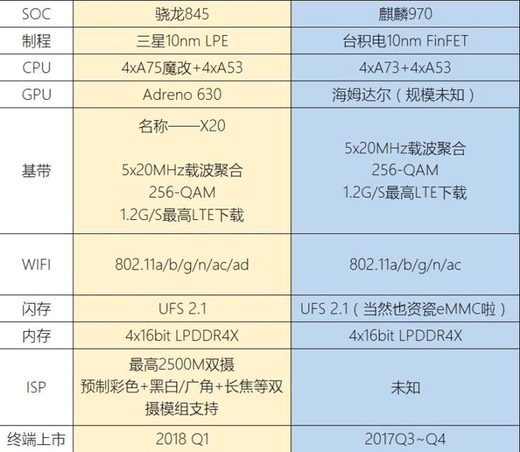 Однокристальные системы Snapdragon 845 и Kirin 970 будут выпускаться по нормам 10 нм