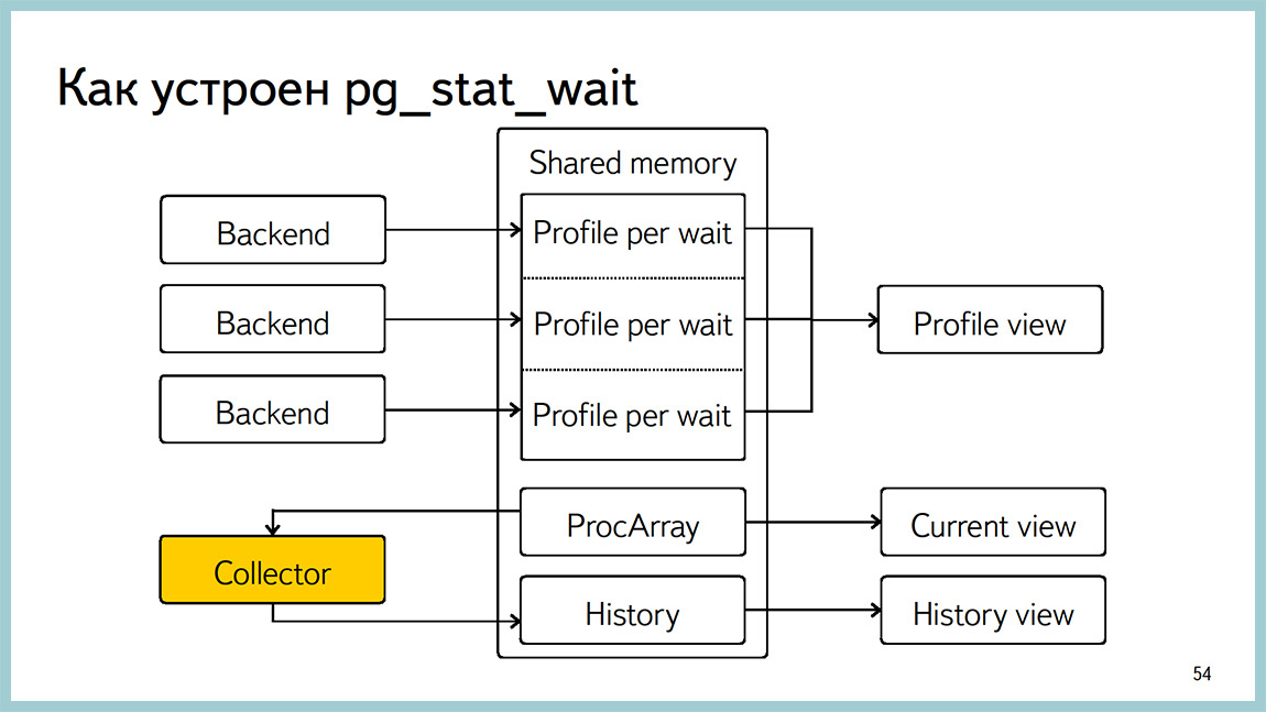 Способы диагностики PostgreSQL — Владимир Бородин и Ильдус Курбангалиев - 52