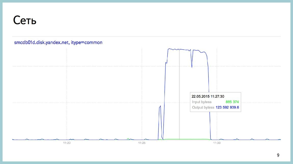 Способы диагностики PostgreSQL — Владимир Бородин и Ильдус Курбангалиев - 7