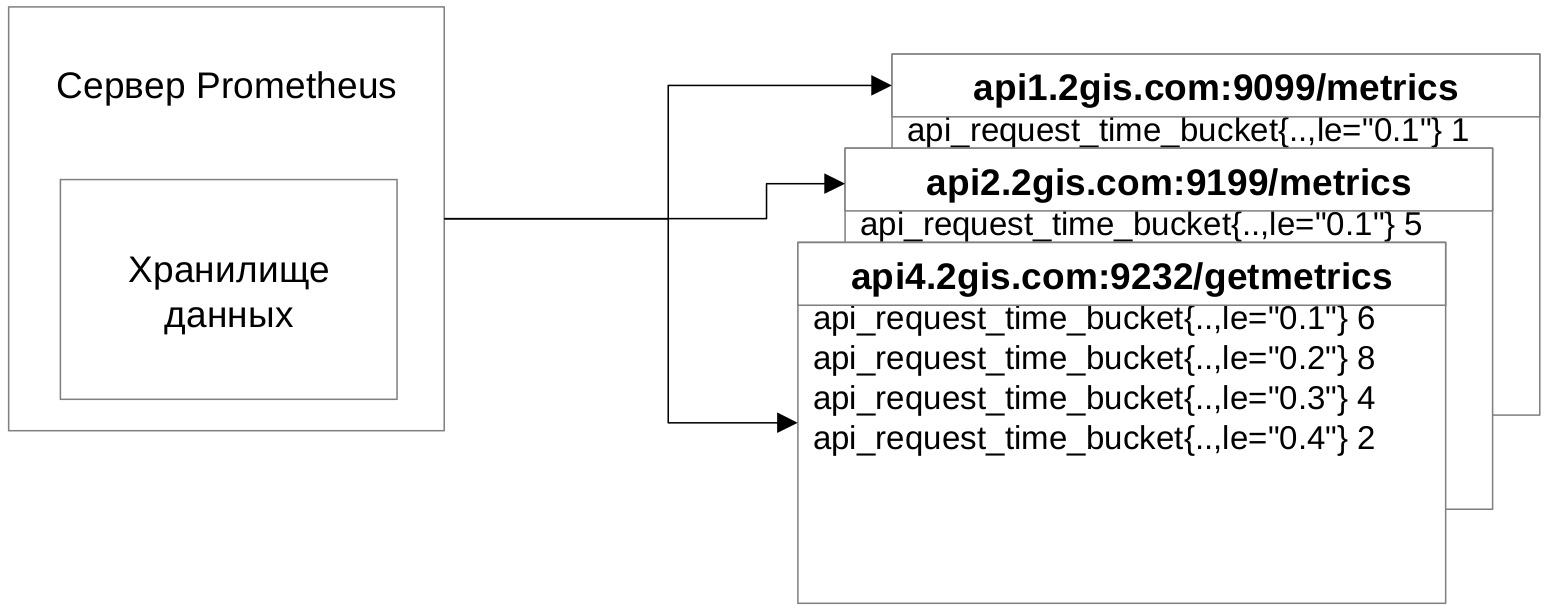 Ещё одна система логирования, теперь на ElasticSearch, Logstash, Kibana и Prometheus - 6