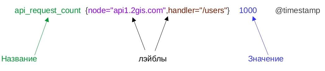 Ещё одна система логирования, теперь на ElasticSearch, Logstash, Kibana и Prometheus - 7