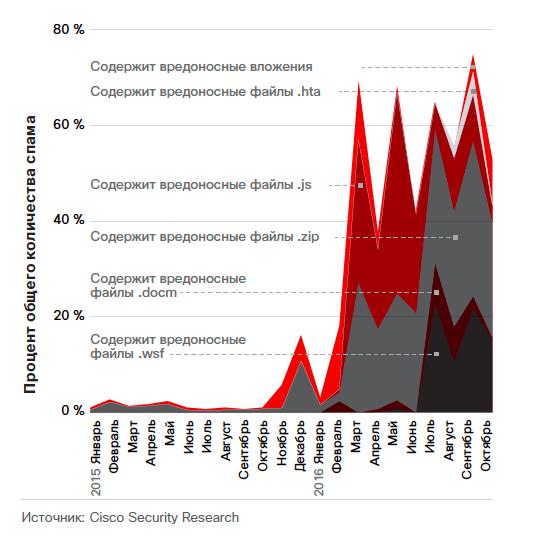 Процент общего объема спама, содержащий вредоносные вложения