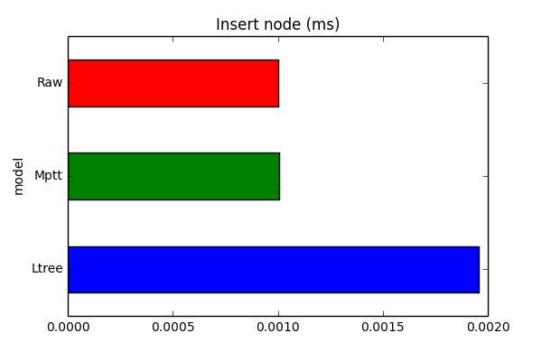 insert_node_chart