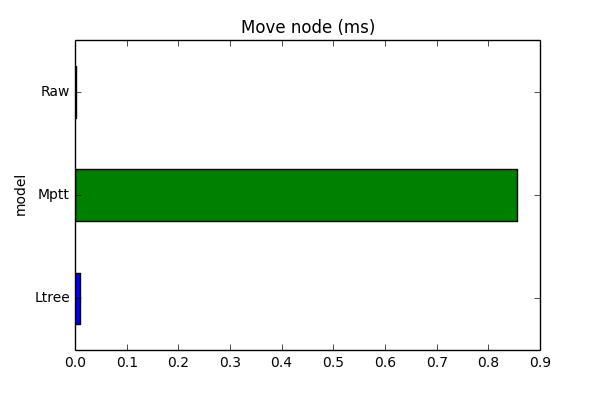 move_node_chart